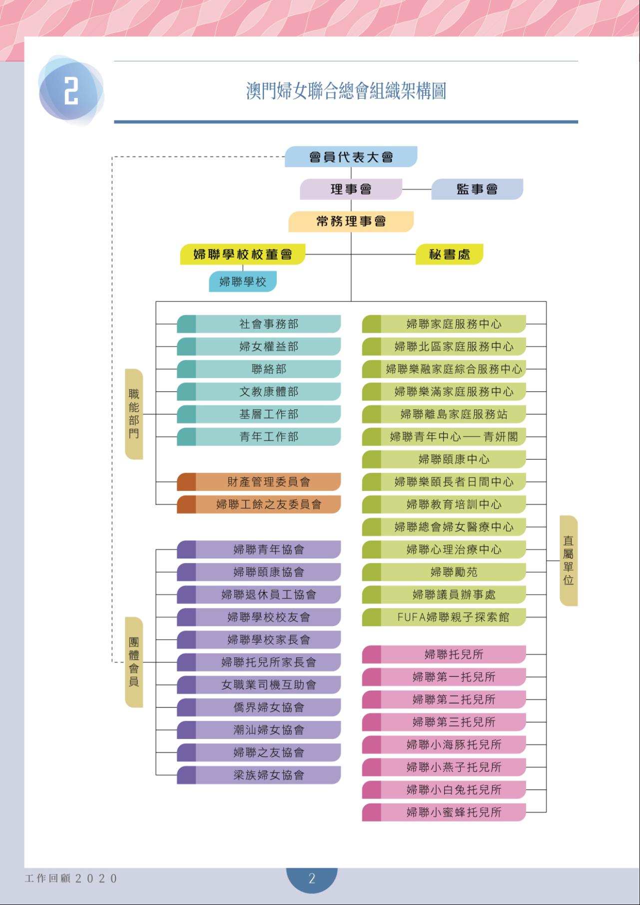 婦聯組織架構圖